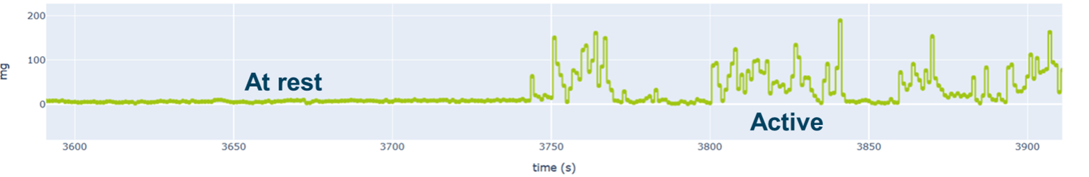 Example of activity signal recorded on a free moving animal in a cage